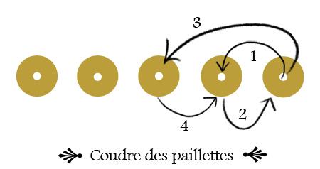 schéma couture paillettes